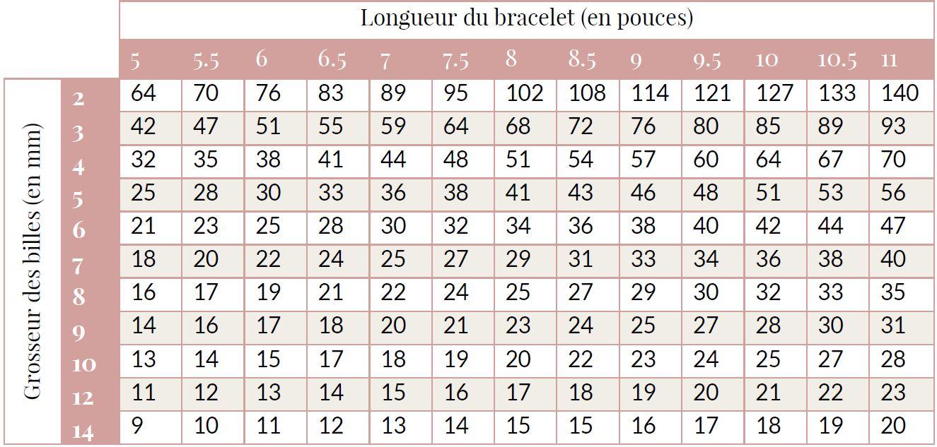 Tableau nombre de billes requis bracelet